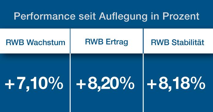 Performance-Steigerung der ETF-Vermögensverwaltung